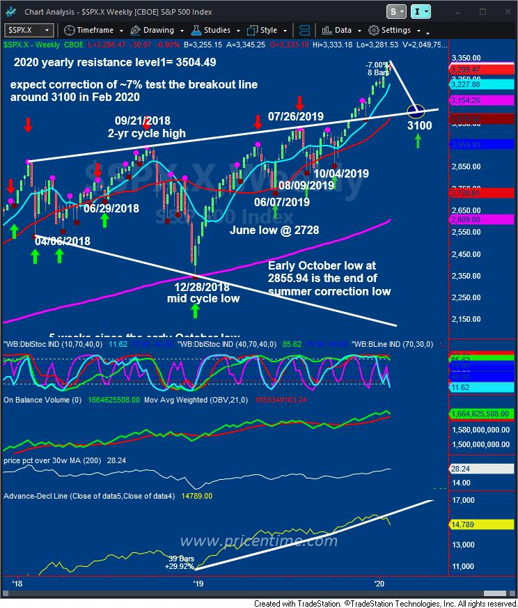 walter bresssert SP 500 weekly cycle chart